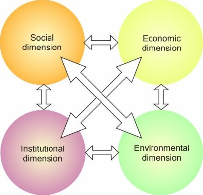 The complex interactions among the different dimensions of sustainable development